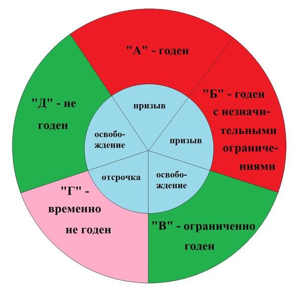 Общие категории годности