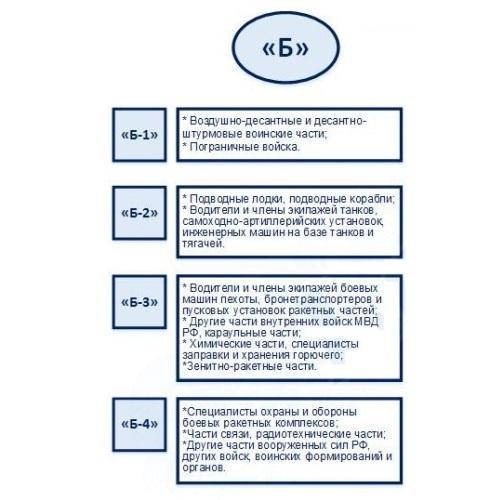 Что значит запись «Б1» и «Б2»