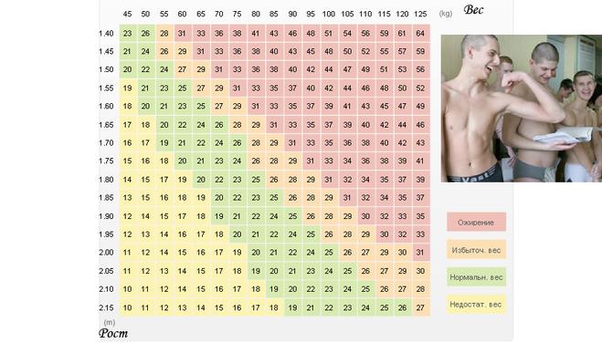 Группы годности по весу призывника