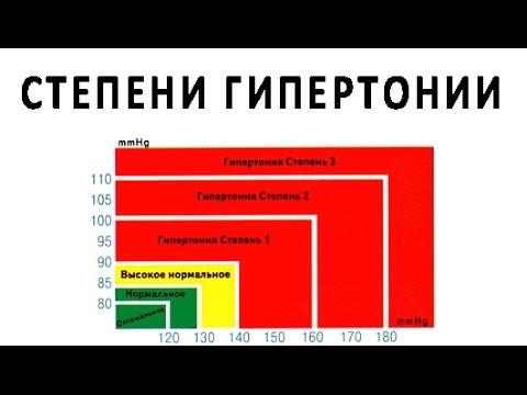 степени гипертонии