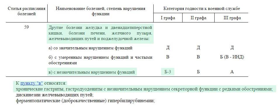 таблица расписания болезней