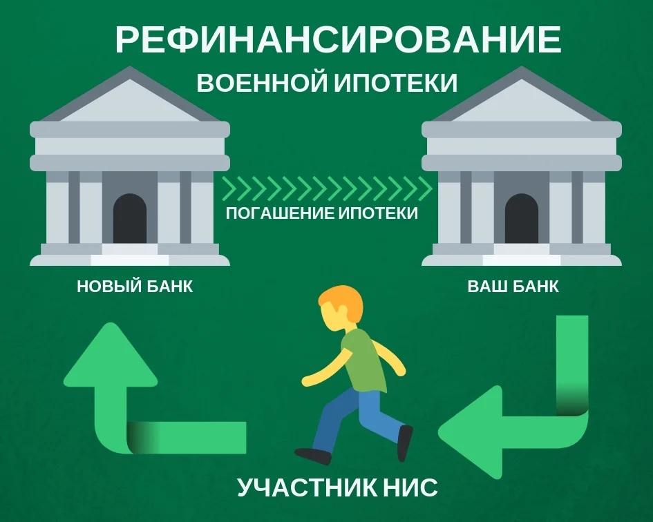 Суть рефинансирования