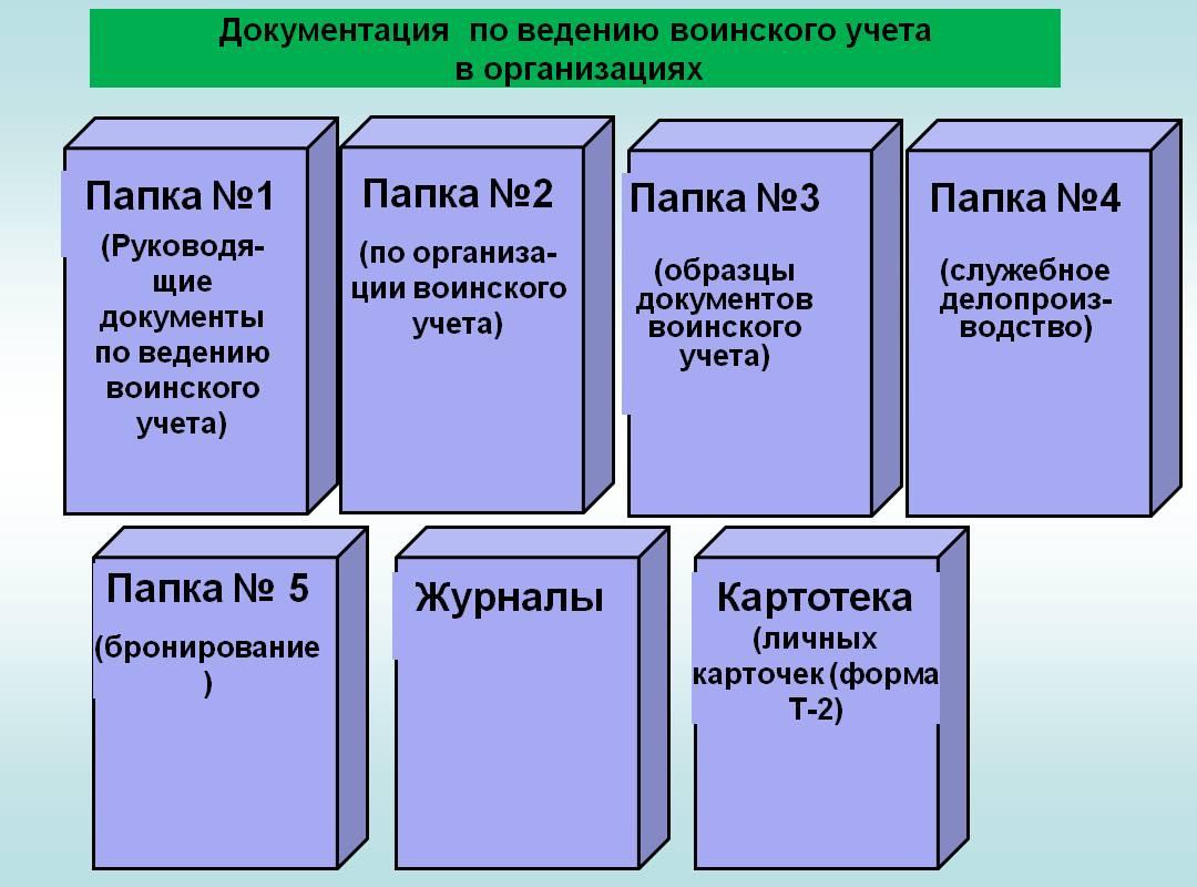 Документы воинского учета в организации